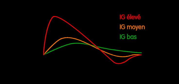 Courbe-index-glycémique